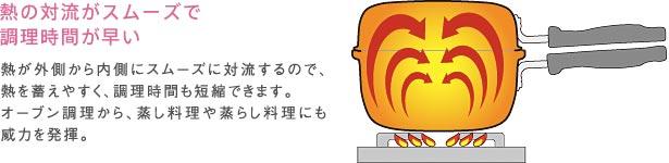 熱の対流がスムーズで調理時間が早い。熱が外側から内側にスムーズに対流するので、熱を蓄えやすく、調理時間も短縮できます。オーブン調理から、蒸し料理や蒸らし料理にも威力を発揮。